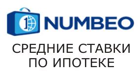 NUMBEO – Средние ставки по ипотеке в странах Европы
